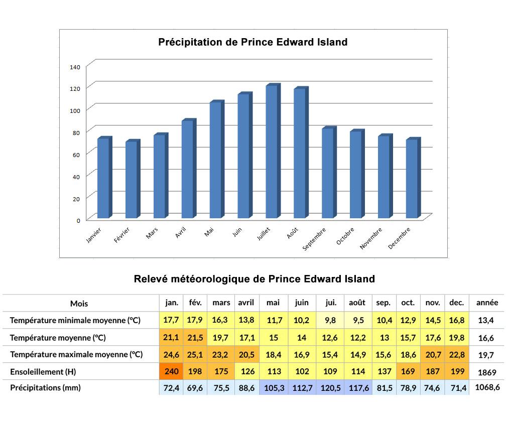 Prince Edward Island Climat1